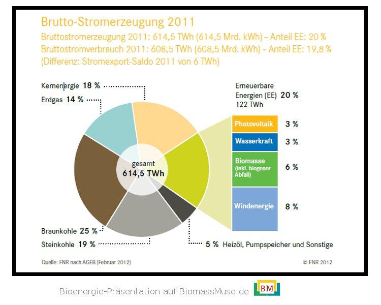 1-Brutto-Stromerzeugung-2011