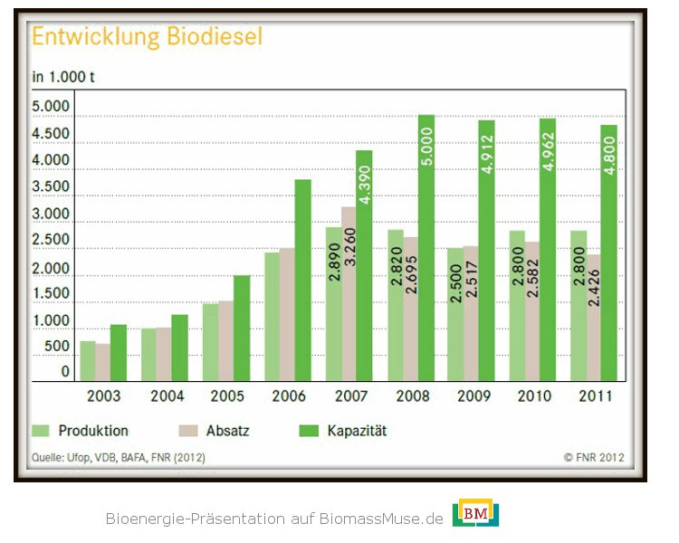11-Entwicklung-Biodiesel-Produktion-Verbrauch-Deutschland