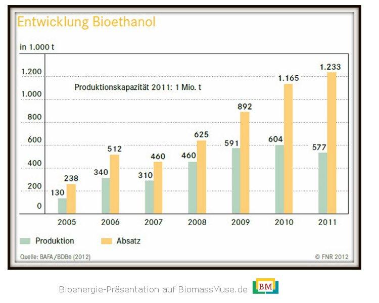 13-Entwicklung-Bioethanol-Produktion-Verbrauch-Deutschland