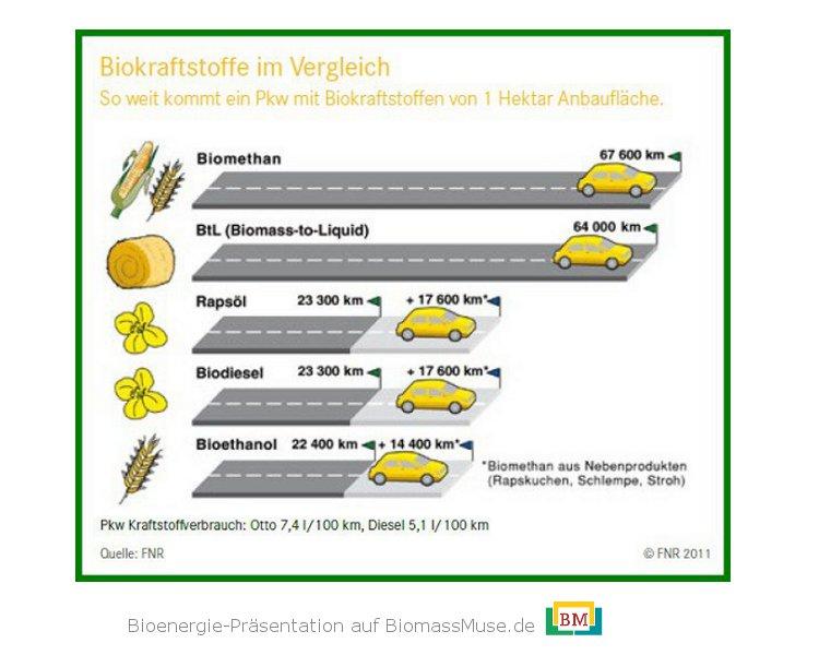 14-Biokraftstoffe-Reichweite-Vergleich