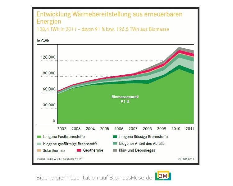 16Entwicklung-erneuerbar-energien-Wärme