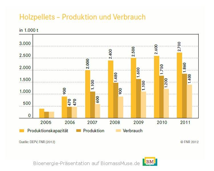 18-Entwicklung-Holzpellets-Produktion-Verbrauch