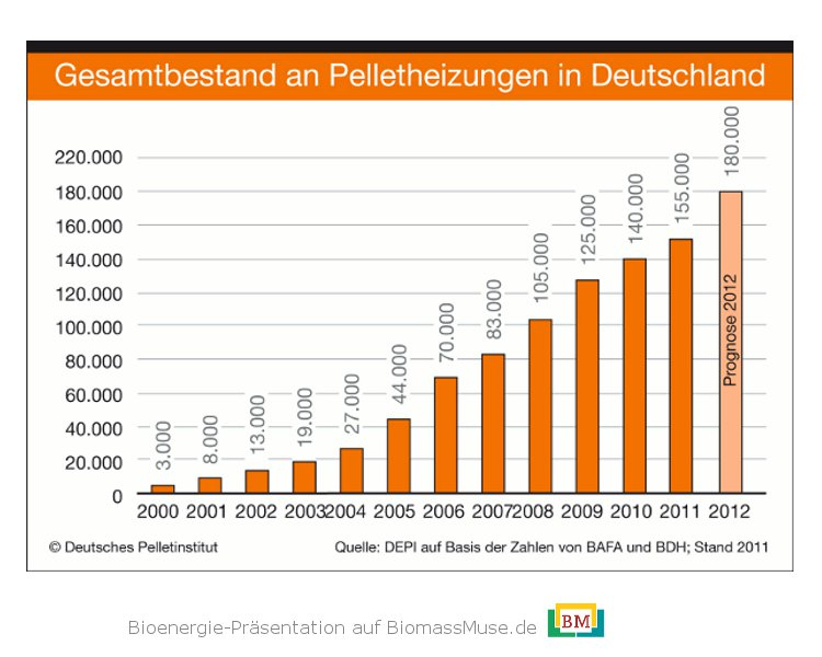 19-Entwicklung-Anzahl-Bestand-Pelletheizungen-Deutschland