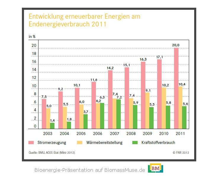 2-Entwicklung-erneuerbare-energien-endenergieverbrauch-Grafik