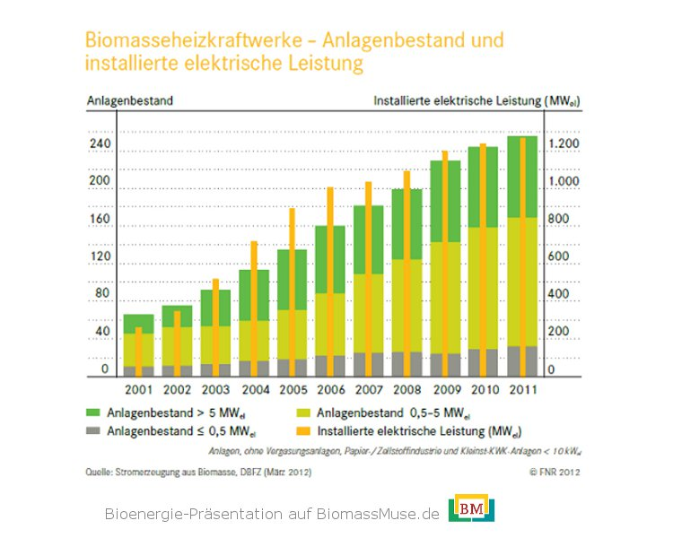 20-Anzahl-Biomasseheizkraftwerke-BMHKW-Deutschland