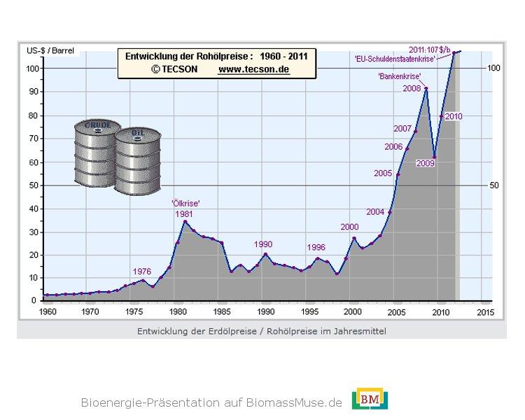 21-Entwicklung-Erdölpreise
