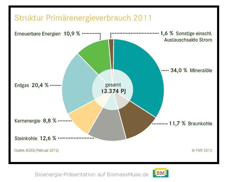 21a-Primärenergieverbrauch-Deutschland-2011