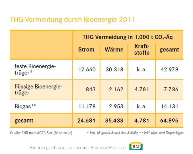 26-Klimaschutz-CO2-Emissionen-Bioenergie
