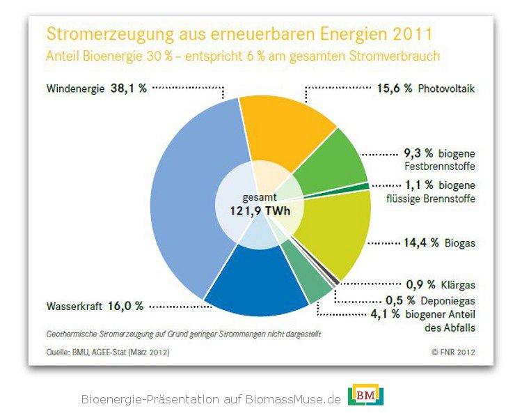 3-Stromerzeugung-aus-erneuerbaren-Energien