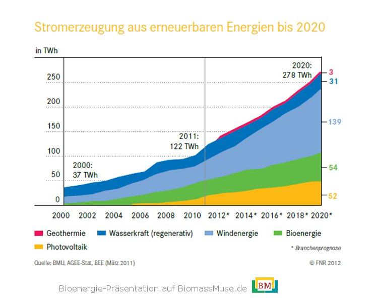 4-Stromerzeugung-erneuerbare-energien-2020
