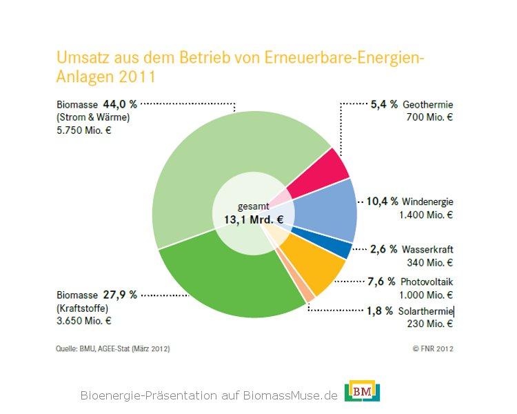 7-Umsatz-erneuerbare-energien