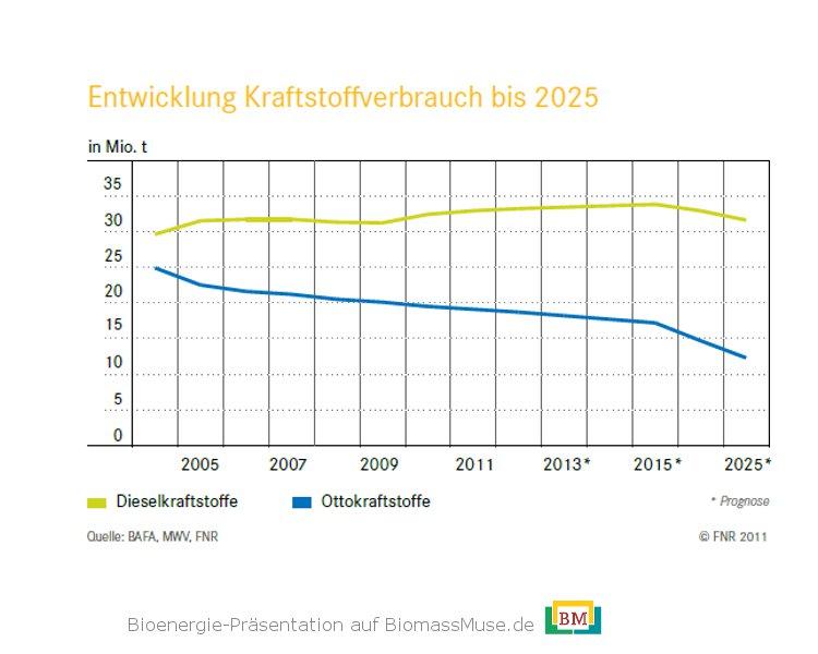 8-Entwicklung-Kraftstoffverbrauch-Deutschland