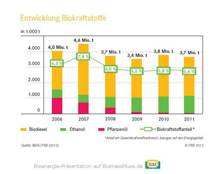 9-Entwicklung-Biokraftstoffe-Deutschland