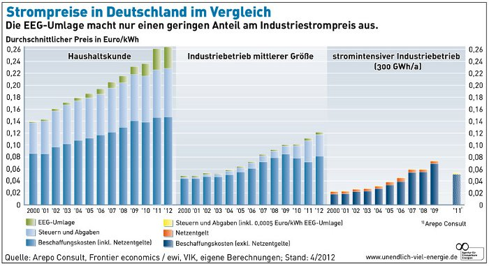Grafik: Entwicklung Strompreise Deutschland