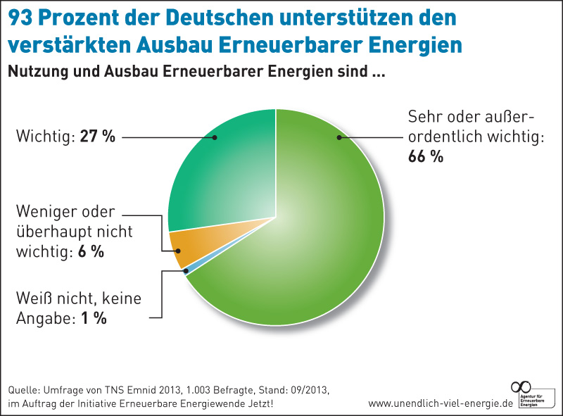Akzeptanz erneuerbare energien energiewende Deutschland 2013
