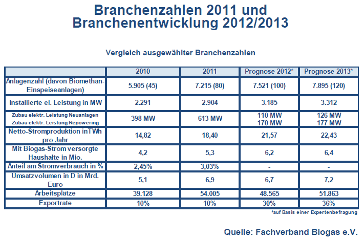 Tabelle Anzahl Leistung Biogasanlagen in Deutschland
