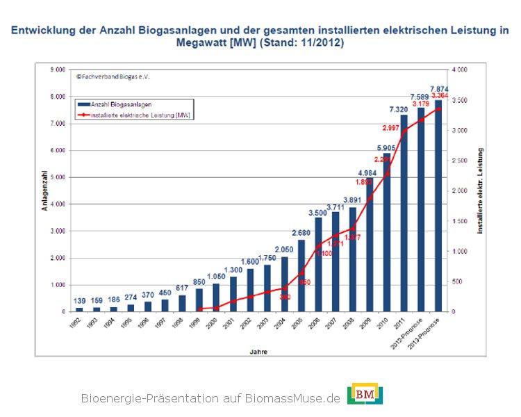 Anzahl-Biogasanlagen-Deutschland-2012