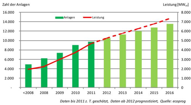 Grafik Biogasmarkt weltweit