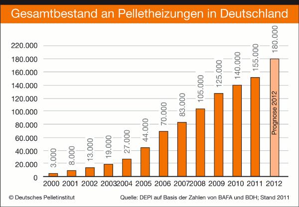 Anzahl Holzpellets Heizungen Deutschland