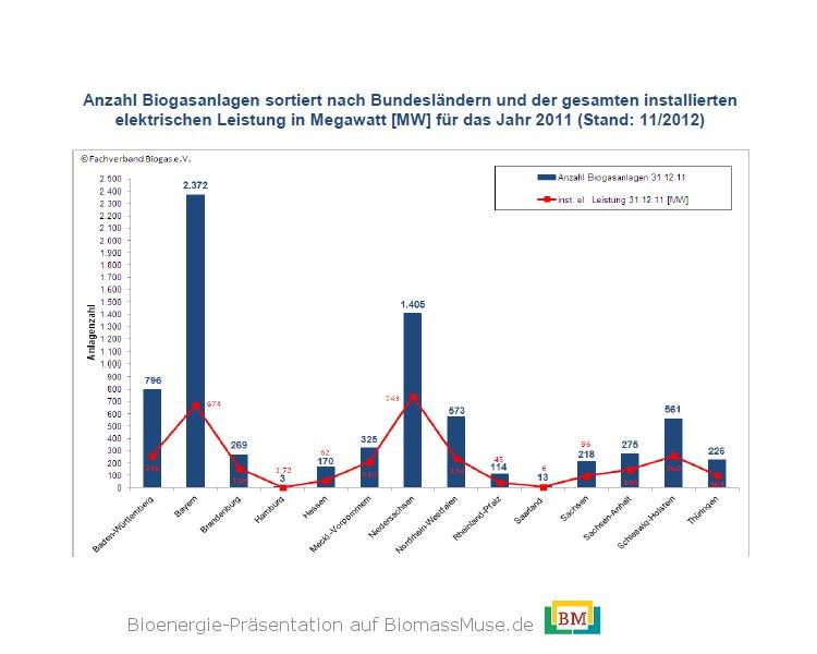 Anzahl-biogasanlagen-Bundesländer