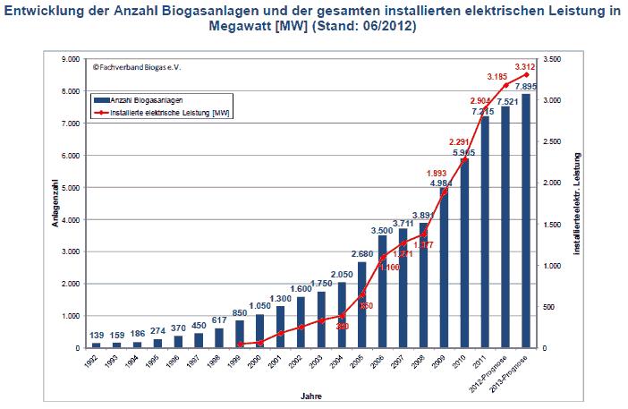 Aktuelle Übersicht 2012 Anzahl und Leistung von Biogasanlagen in Deutschland