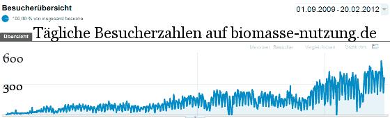 Besucherzahlen des Bioenergie Blogs
