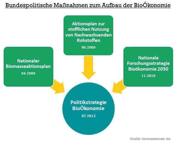 Übersicht BioÖkonomie Politik Strategien Deutschland