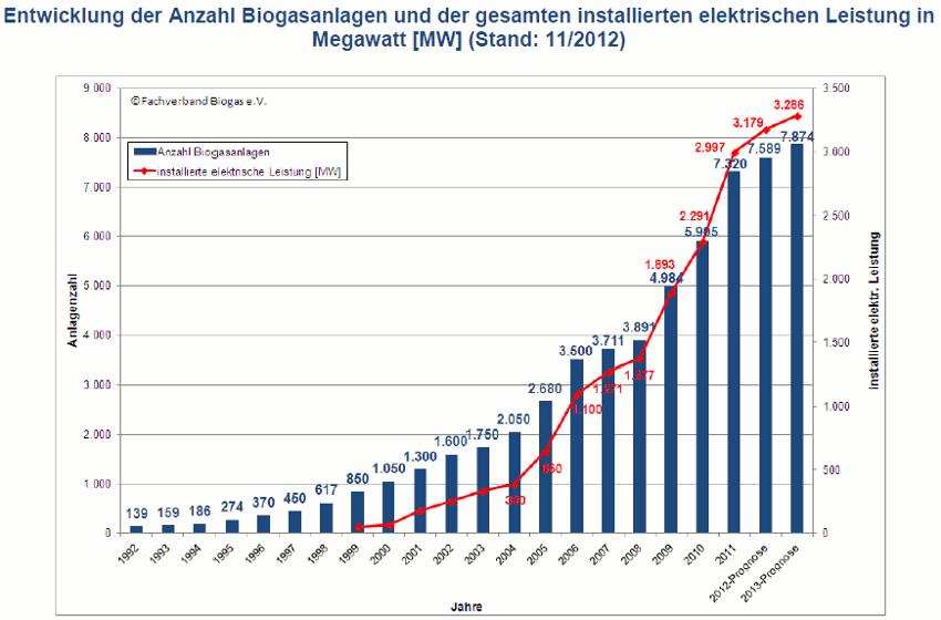 Biogasanlagen Anlagenzahl 2012