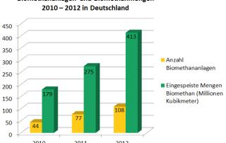 Biogas Monitoringbericht 2013