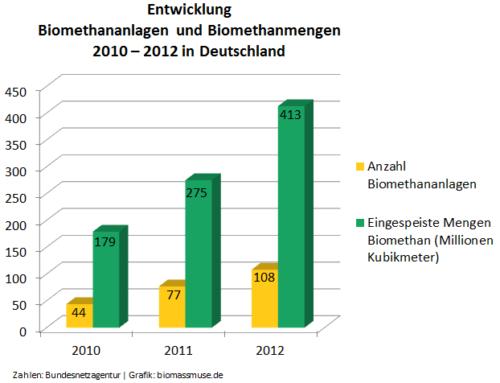 Biogas-Monitoringbericht 2013 zeigt Fortschritte beim Ausbau von Biomethan