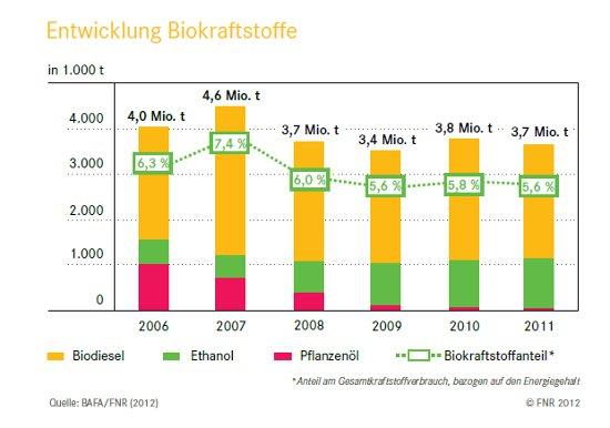 Grafik Verbrauch Biodiesel