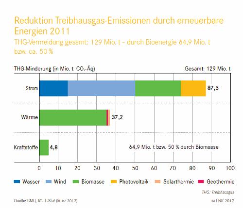 Grafik zur Klimabilanz erneuerbarer Energien
