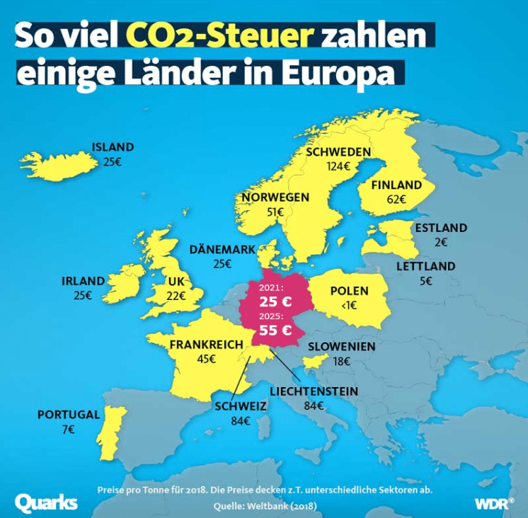 CO2 price CO2 tax countries Europe