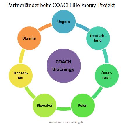 Partnerländer des COACH BioEnergy Projekts
