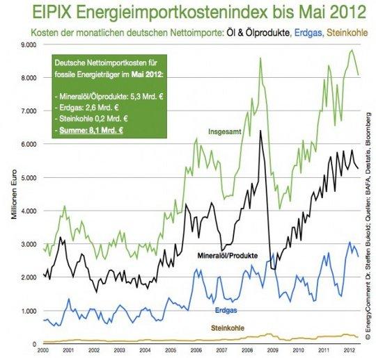 Grafik: Ausgaben fossile Energieimporte