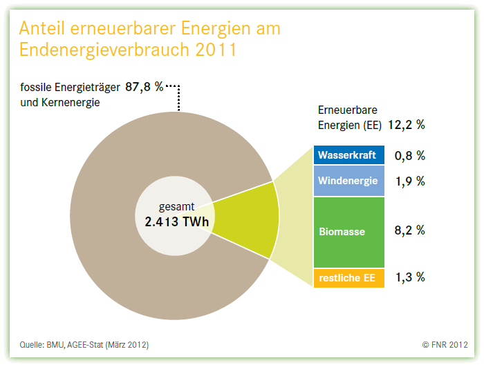 Grafik zum Endenergieverbrauch von Deutschland
