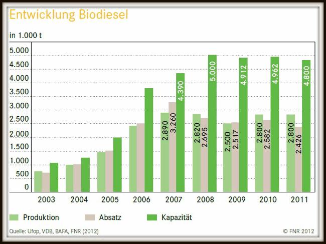 Grafik zeigt Menge Produktion und Verbrauch von Biodiesel in Deutschland