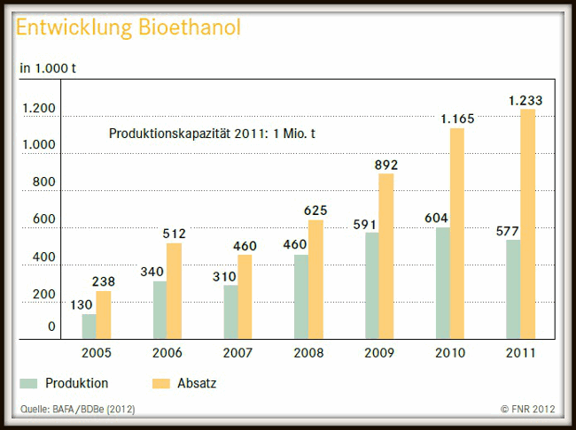 Graphic shows production and consumption of bioethanol in Germany