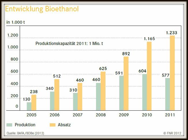 Grafik zeigt Produktion und Verbrauch von Bioethanol in Deutschland