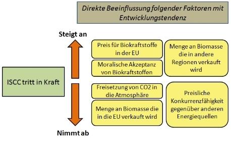 Übersicht zu Zertifizierungssystemen für nachhaltige Biomasse