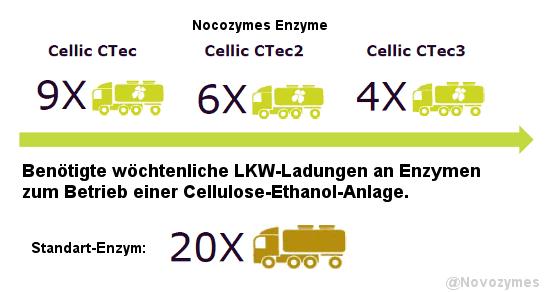 Übersicht Enzymeinsatz durch Novozymes für Cellulose-Ethanol