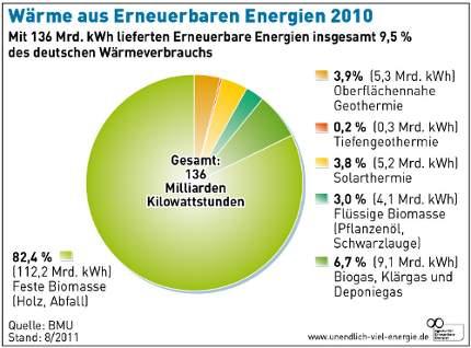 Grafik zum Anteil von Biomasse bei Wärmeerzeugung in Deutschland