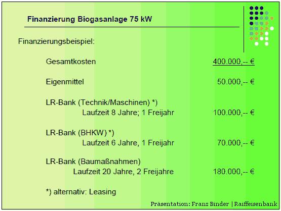 Üersicht Finanzierung Gesamtkosten Mini-Biogasanlage 75 kW