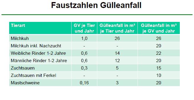 Tabelle Gülleanfall Güllemengen Mini-Biogasanlagen bis 75 kW