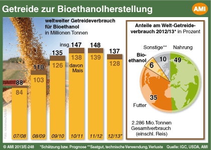 Biosprit und globaler Getreideverbrauch