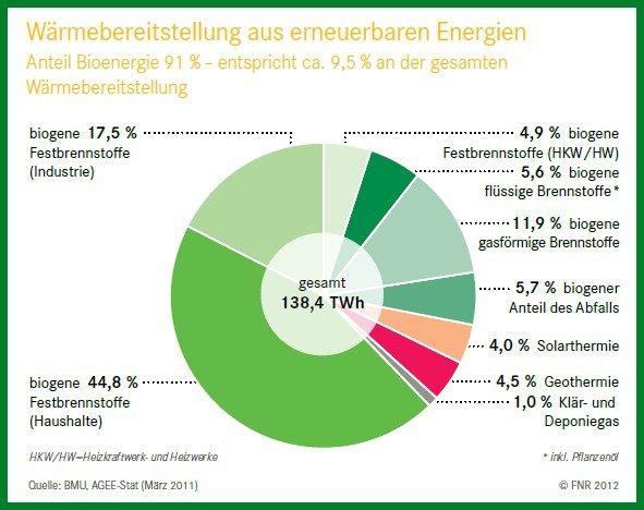 Grafik zur erneuerbaren regenerativen Wärme