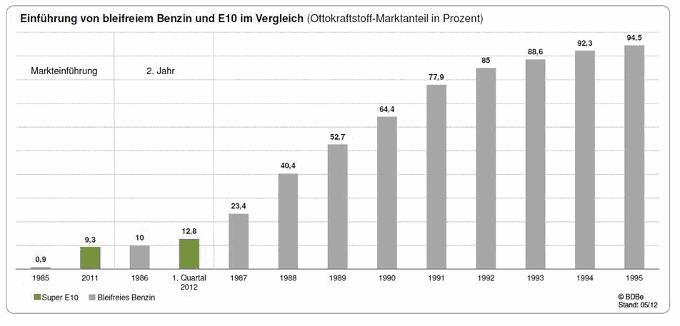 Grafik Anteil E10 Biokraftstoff 2012 am Kraftstoffmarkt