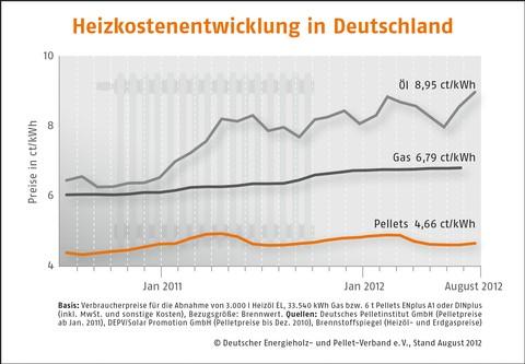 Heizkosten Deutschland