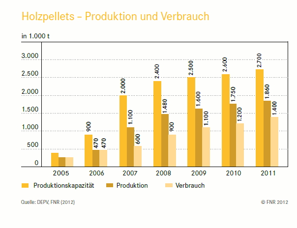 Grafik: Produktion und Verbrauch von Holzpellets