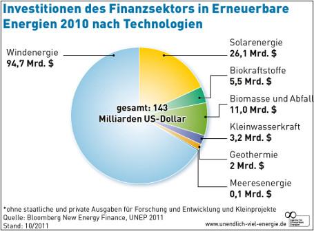 Übersicht Investitionen an Finanzmärkten in erneuerbare Energien